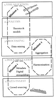 Bild Big Data in History